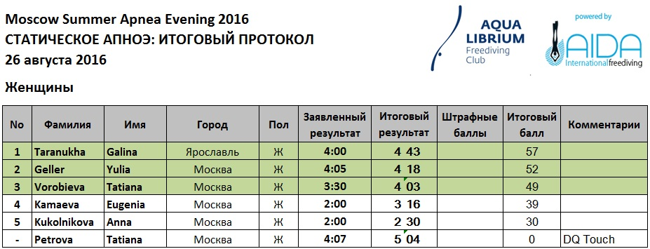 Итоговый протокол Moscow Summer Apnea Evening 2016